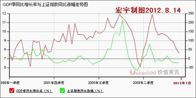 市场的总体趋势(股析●一上) - 宏宇 - gsjcwhj 的博客