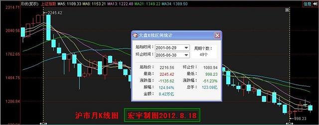 市场的总体趋势(股析●一中) - 宏宇 - gsjcwhj 的博客