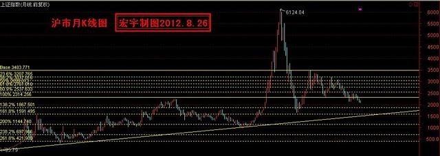 市场的总体趋势(股析●一下) - 宏宇 - gsjcwhj 的博客