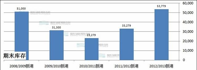 社会库存有限。其中东北产区库存偏低,辽宁、吉林贸易商玉米库存总体低于常年,黑龙江略多。华北贸易库存高于上年,大型贸易企业有压粮。