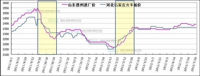 2011年新粮上市前后探底过程以及之后波动走势(华北中等玉米价格) 数据来源:新湖期货研究所