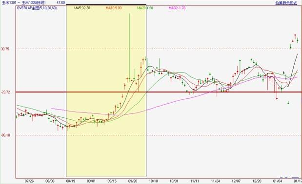 2011年新粮上市前后大连玉米1月期货与5月期货套利价差走势图(时间:2011年7月19日至2012年1月17日) 数据来源:文华财经