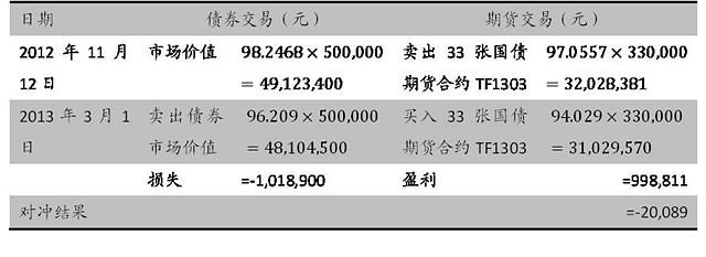 国债期货头寸所得利润部分弥补了债券交易上的亏损,损失从1,018,900元减少到20,089元。