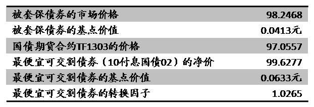 国债期货套保策略研究(上)