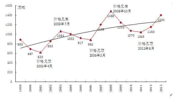 来源:中糖协,申万期货研究所