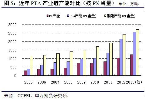 2013年度PTA期货市场投资策略展望