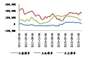 来源:CFTC,WIND,申万期货研究所