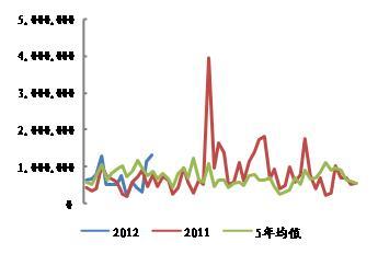 来源:USDA,WIND,申万期货研究所