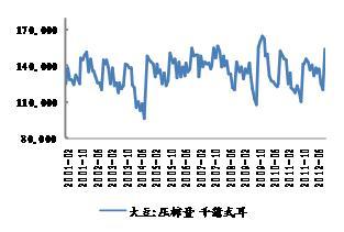 来源:NOPA,WIND,申万期货研究所 来源:NOPA,WIND,申万期货研究所