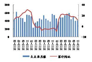 来源:WIND,海关,申万期货研究所 来源:WIND,海关,申万期货研究所