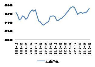 来源:WIND,申万期货研究所 来源:WIND,申万期货研究所
