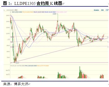 2013年度LLDPE期货市场投资策略展望