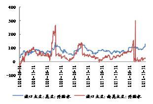 2013年度豆类期货市场投资策略展望