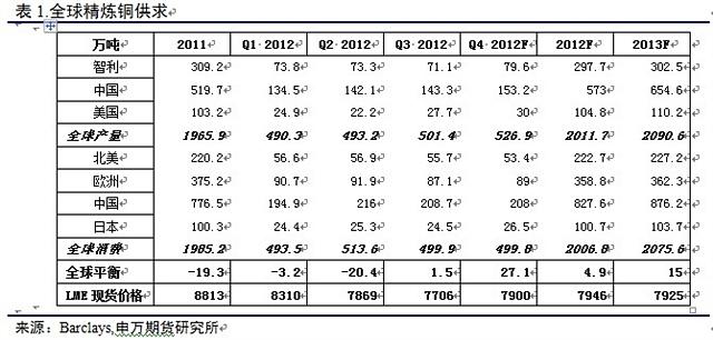 2013年铜投资策略展望