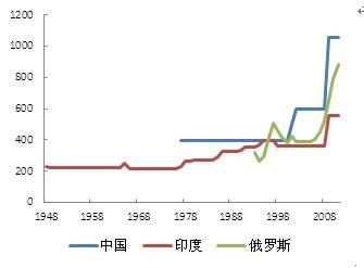 来源:Bloomberg,申万期货研究所