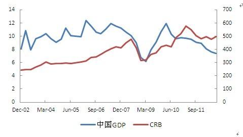 来源:Bloomberg、申万期货研究所