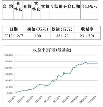 灯塔日志2013/01/11―本周能化及金属涨幅缩水