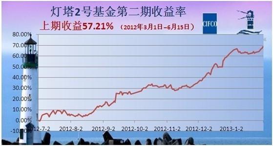 灯塔日志2013/02/18―春节期间美元强势 国内商品开市走低