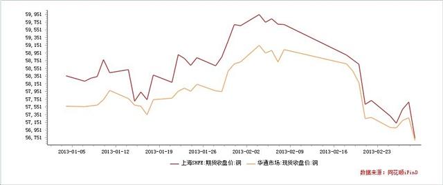 国内期现铜价格走势