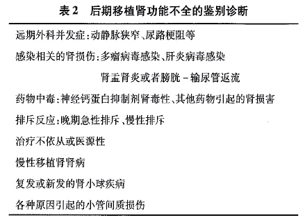 【病例分析】肾移植术后低钾导致的移植肾功能