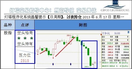 灯塔日志2013/6/17―5月PPI同比下降2.9%,跌幅扩大,经济有进一步下行风险。
