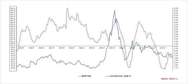 [转载]国房景气指数与房地产库存周期,以及股市