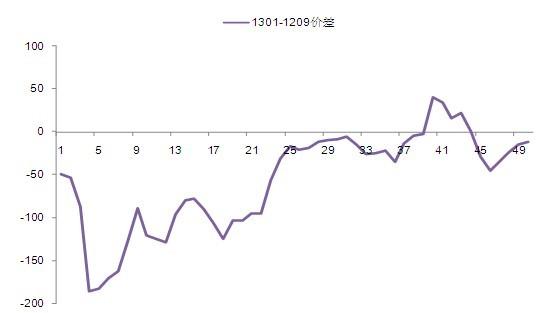数据来源:彭博、国泰君安期货产业服务研究所