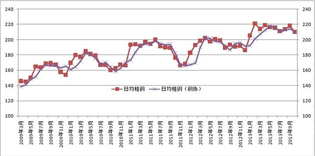 数据到来源:wind资讯,国元期货研发中心