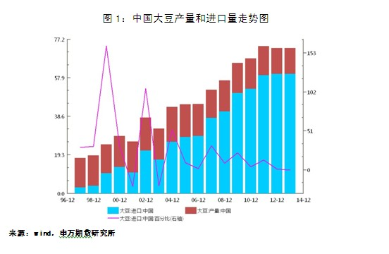 中国畜牧业信息网数据来看:以1980年肉产量为比较基数,各种肉产量增速在80年代中期以前几乎一致,此后肉产量增速略高于猪肉产量增速;禽肉与鸡肉产量增速不相上下。