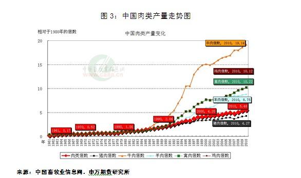 中国蛋鸡养殖实证调研报告——玉米、豆粕与鸡蛋价格相关性分析