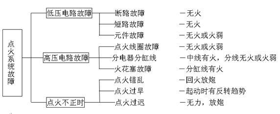普通电子点火系统的故障诊断 一、清障车低压电路故障 1.故障原因 低压电路故障主要是线路断路、短路或搭铁及元件损坏。(1)点火开关损坏(断路或搭铁)。(2) 低压线路断路、搭铁或连接器接触不良。(3) 点火线圈损坏(初级线圈断路、短路)。(4) 分电器固定底板搭铁不良,搭铁线松动或断开,触发轮搭铁不良等。(5) 点火控制器损坏、搭铁不良或连接器接触不良。(6) 点火信号发生器(传感器)失效。 2.