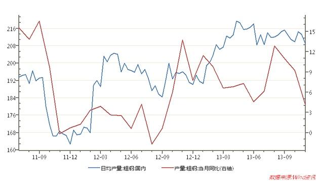 市场供应偏紧,焦炭反弹可期